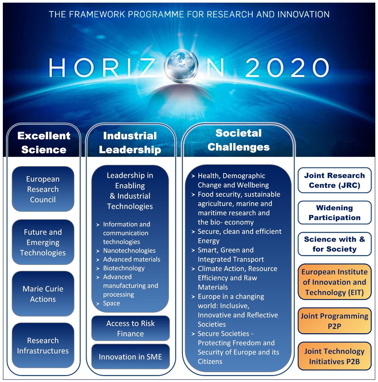 horizon 2020 calls